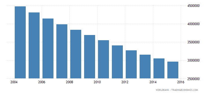 poland population ages 11 18 total wb data