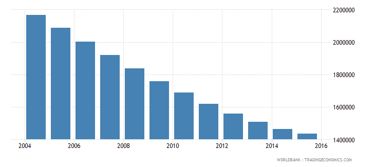 poland population ages 12 15 total wb data