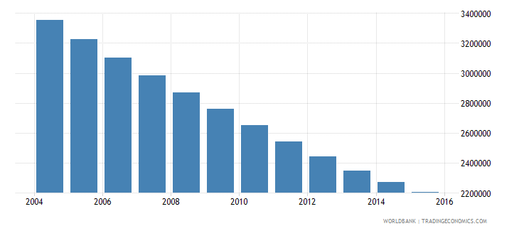 poland population ages 12 17 total wb data