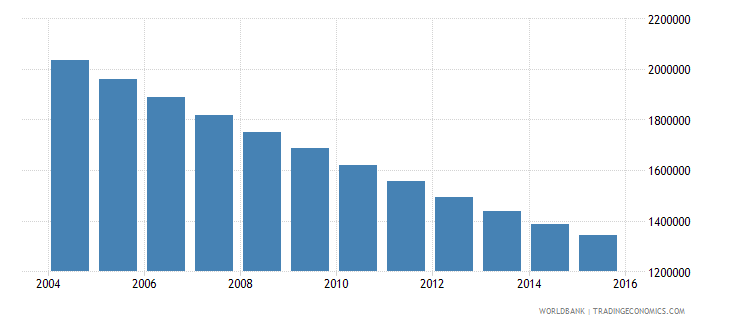 poland population ages 12 18 male wb data