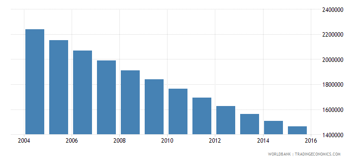 poland population ages 13 16 total wb data