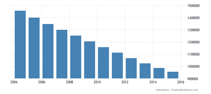 poland population ages 13 17 male wb data