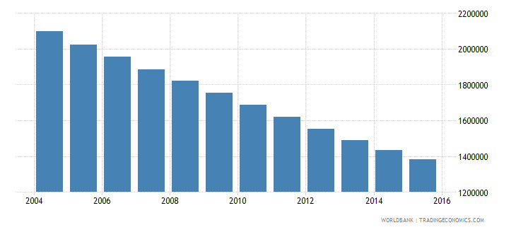 poland population ages 13 19 male wb data