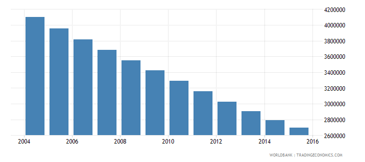 poland population ages 13 19 total wb data