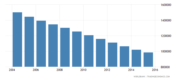 poland population ages 14 18 male wb data