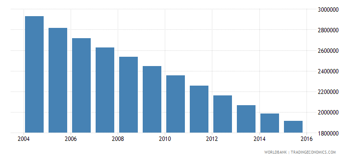 poland population ages 14 18 total wb data