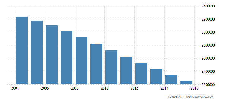 poland population ages 15 24 male wb data