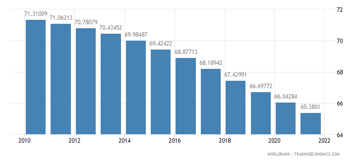 poland population ages 15 64 percent of total wb data