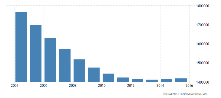poland population ages 7 10 total wb data