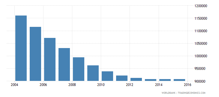 poland population ages 7 11 male wb data