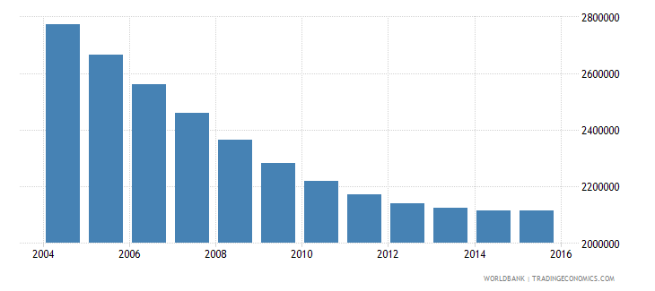 poland population ages 7 12 total wb data