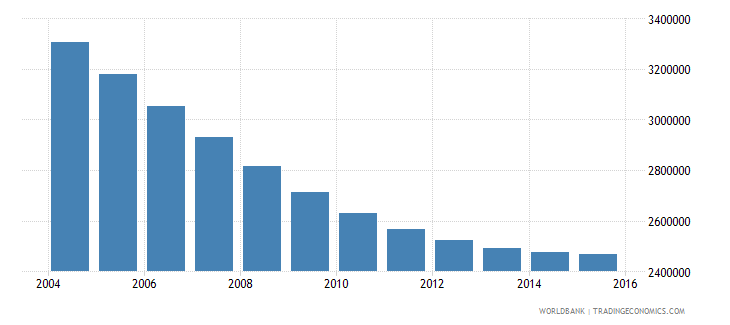 poland population ages 7 13 total wb data