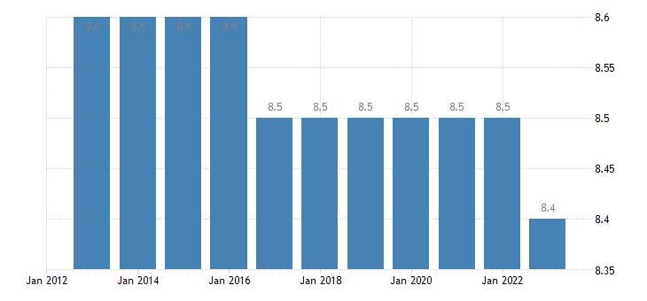 poland population as a percent of eu population eurostat data