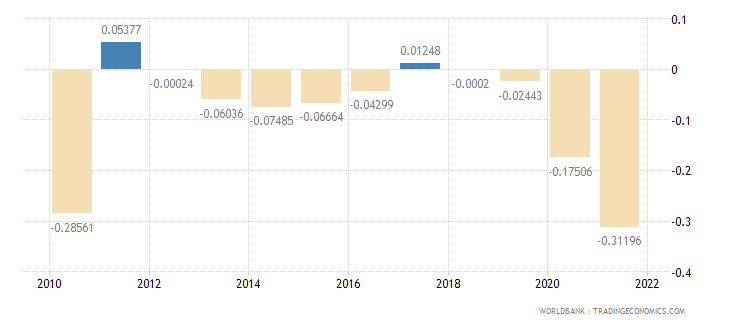 poland population growth annual percent wb data