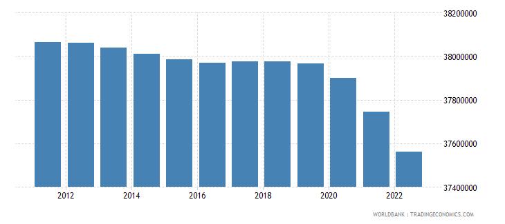 poland population total wb data