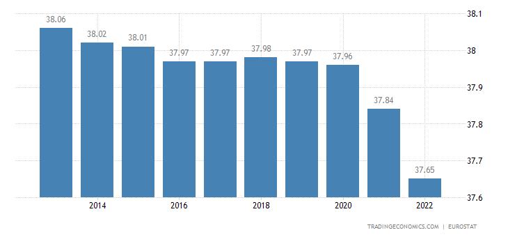 Poland Population