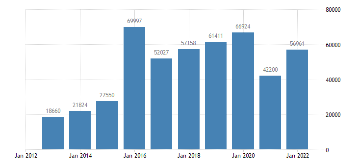 poland portfolio investment assets financial account equity eurostat data