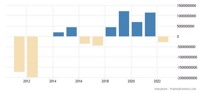 poland portfolio investment excluding lcfar bop us dollar wb data
