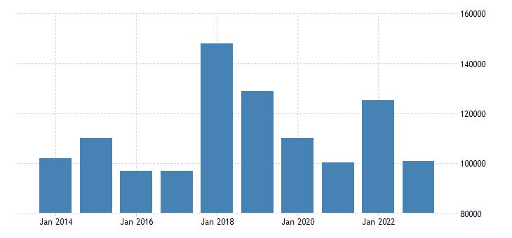 poland portfolio investment liabilities financial account equity eurostat data
