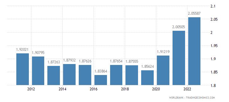 poland ppp conversion factor private consumption lcu per international dollar wb data