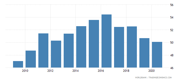 poland private credit by deposit money banks and other financial institutions to gdp percent wb data