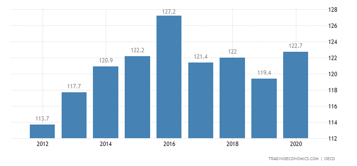 Poland Private Debt to GDP