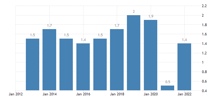 poland private sector credit flow loans non consolidated households eurostat data