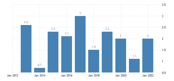 poland private sector credit flow loans non financial corporations eurostat data