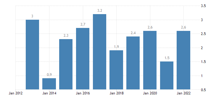 poland private sector credit flow loans non financial corporations non consolidated eurostat data