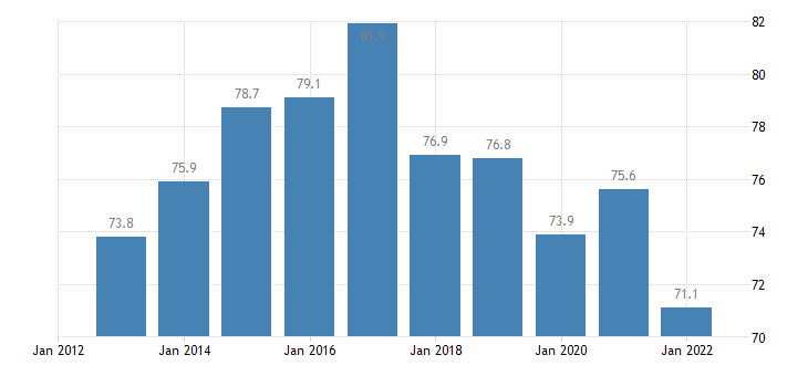 poland private sector debt consolidated eurostat data