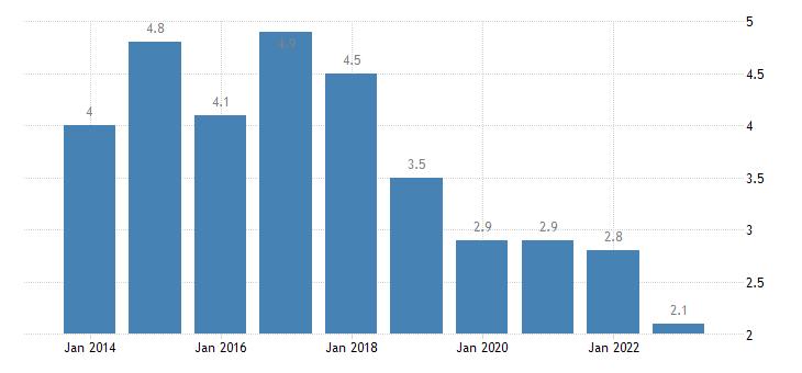 poland private sector debt debt securities non financial corporations eurostat data
