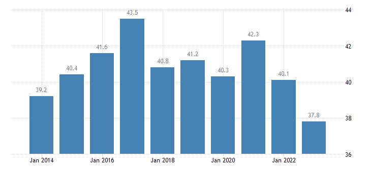 poland private sector debt loans non financial corporations non consolidated eurostat data