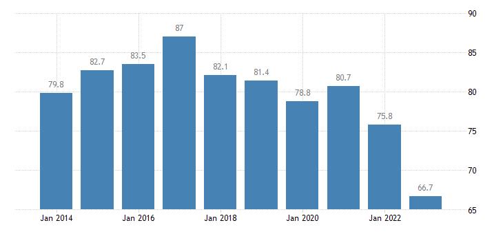 poland private sector debt non consolidated eurostat data