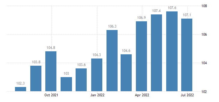 poland producer prices in industry manufacture of textiles eurostat data