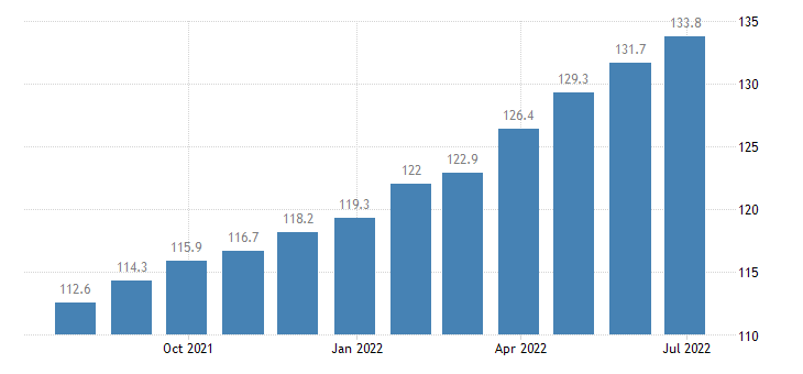 poland producer prices in industry manufacture of wood paper printing reproduction eurostat data