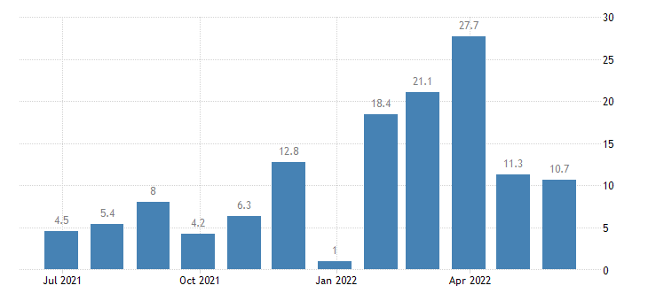 poland production in construction eurostat data