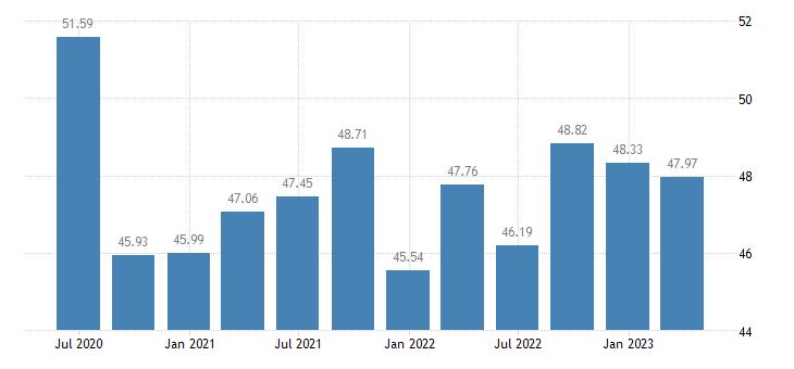 poland profit share of non financial corporations eurostat data