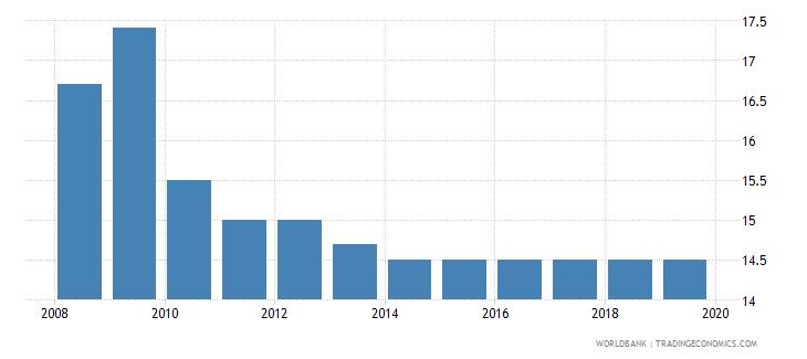 poland profit tax percent of commercial profits wb data