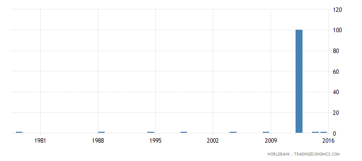 poland ratio of young literate females to males percent ages 15 24 wb data