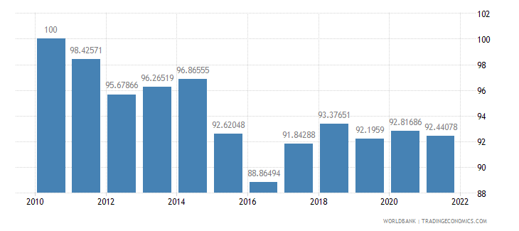 poland real effective exchange rate index 2000  100 wb data