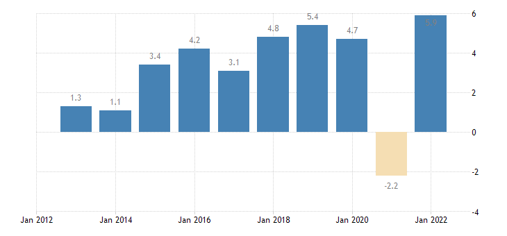 poland real gdp growth rate eurostat data