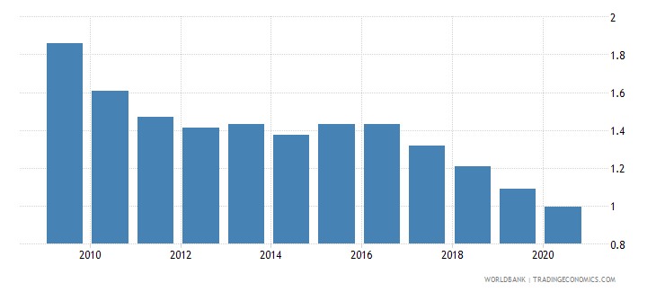 poland remittance inflows to gdp percent wb data