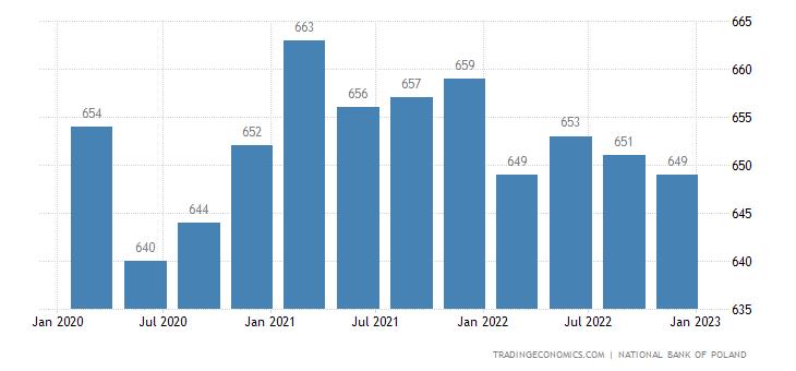 Poland Remittances