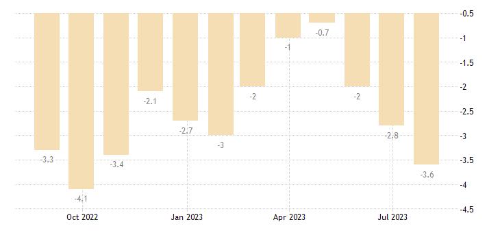 poland retail confidence indicator eurostat data