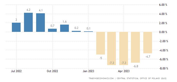 Poland Retail Sales YoY