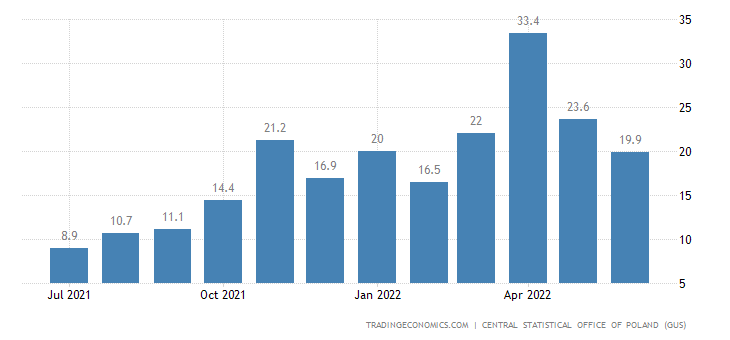 Poland Retail Sales YoY