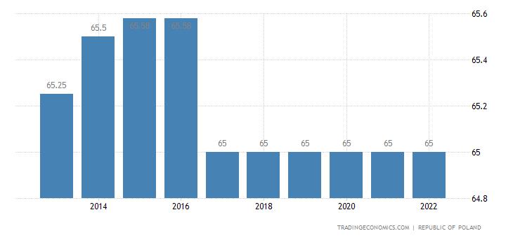 Poland Retirement Age - Men