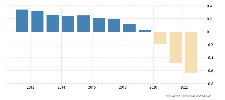 poland rural population growth annual percent wb data