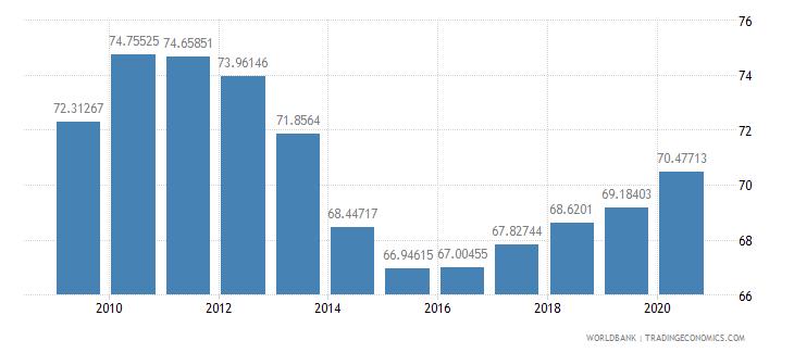 poland school enrollment tertiary percent gross wb data