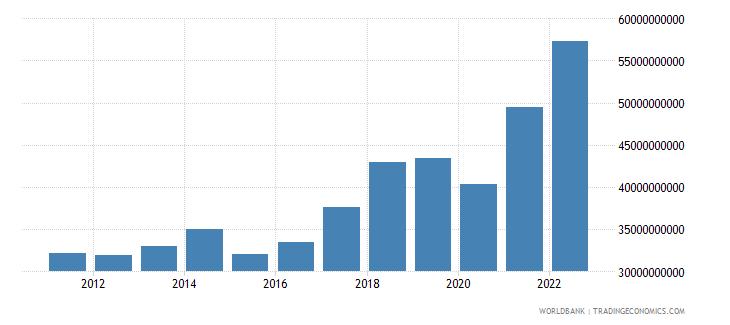 poland service imports bop us dollar wb data